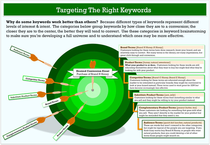 keyword research in kenya